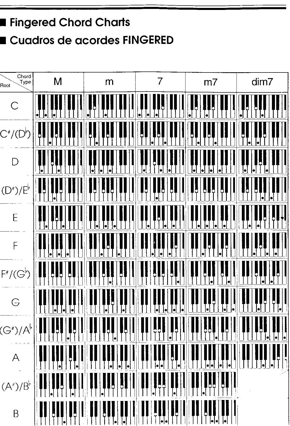 tabla de acordes 2