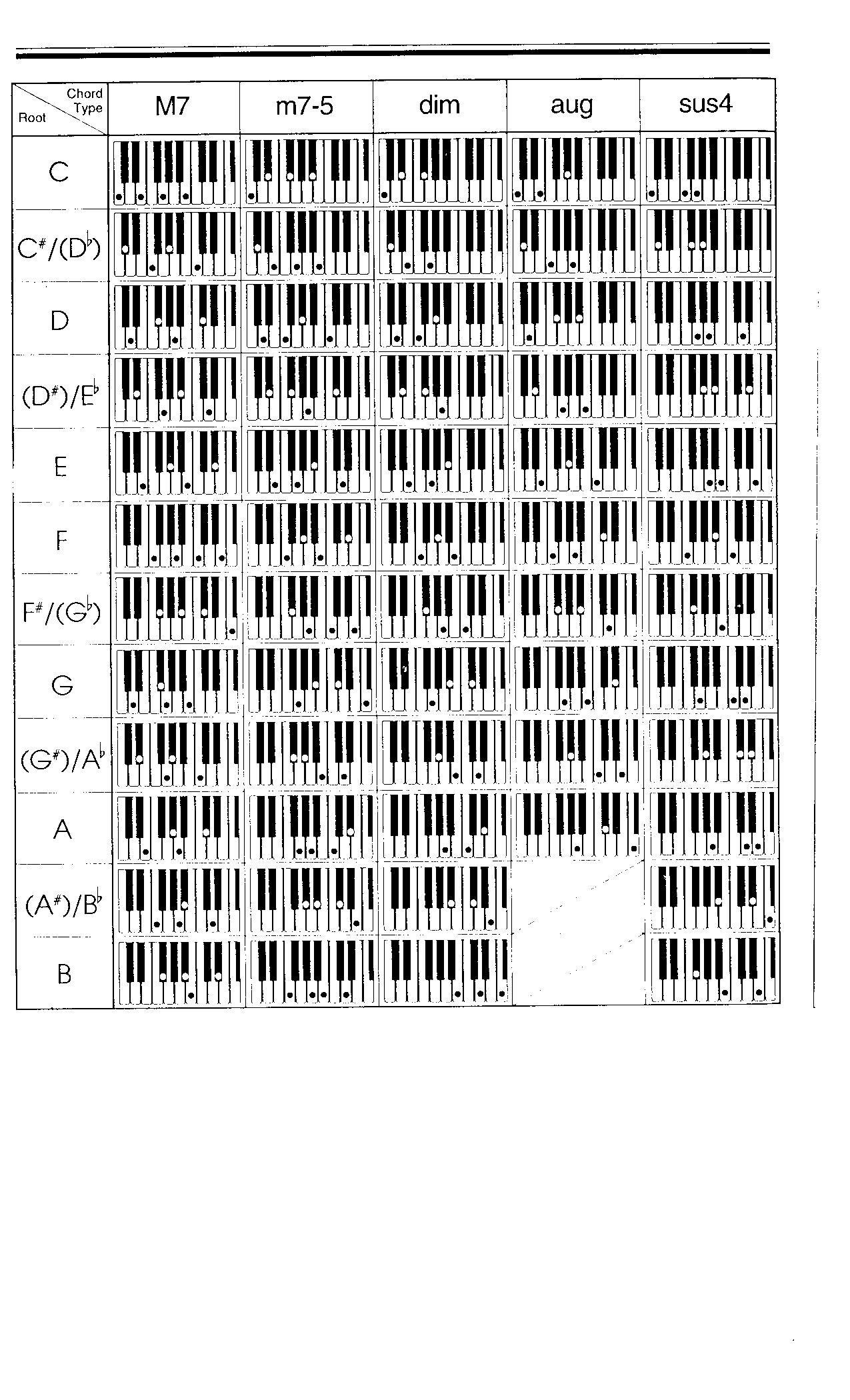 notas de piano para principiantes pdf